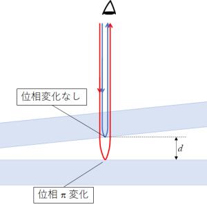 くさび型空気層の光の干渉