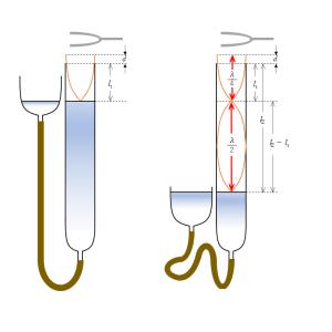 気柱共鳴の実験