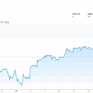 コロナウィルス懸念再燃で米国株下落