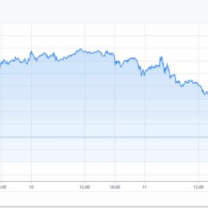 NYダウまさかの1861ドル下落、市場4番目の下落幅!