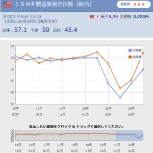 【6月】米ISM非製造業景況感指数はコロナ前の水準まで回復