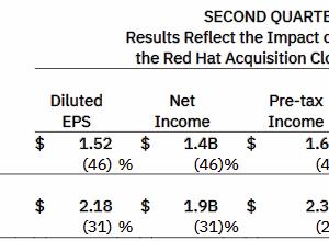 IBMの2020年第2四半期決算はクラウド事業好調!