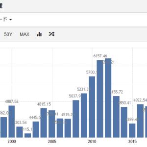 え!?日本の景気拡大は2018年10月までだったの!?