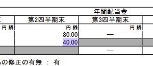 【悲報】キヤノン、減配へ