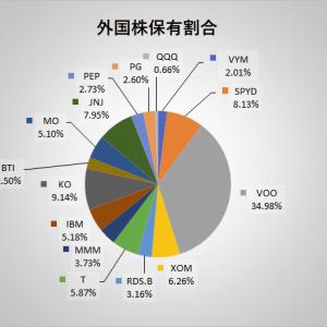 2020年7月末時点でのポートフォリオ、投資結果と配当推移