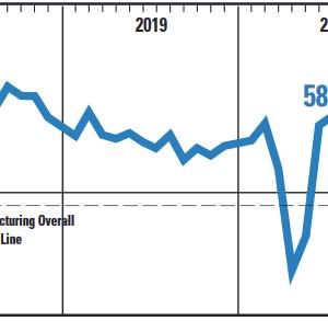 【7月】米ISM非製造業景況感総合指数は16ヶ月ぶりの高水準!