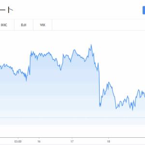 ハイテク株続落、FRBは完全に残弾尽きたか