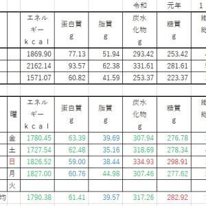 山本84歳 食事療法の記録