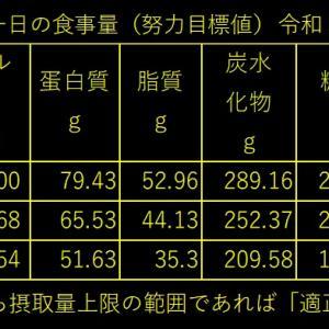 山本85歳・食事療法の記録・令和3年6月のひと月間の食事記録の集計