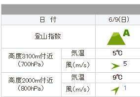 富士ヒルクライムまであと2日なのに、Zwift-SST(Short)でDNFしちった…('ω')