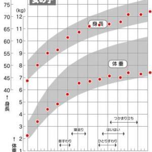 低出生体重児の成長曲線。【39週、2248gで生まれた娘の場合】