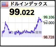 為替ドル円