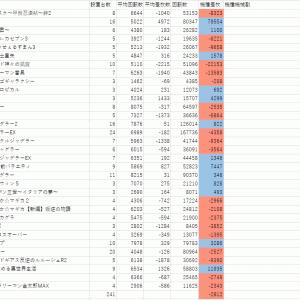 3月10日GINZA-S-Style用復習と前回の答え合わせ