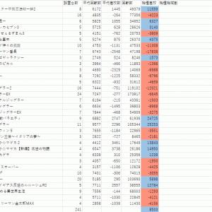 3月20日GINZA-S-Style予想+前回の答え合わせ記事