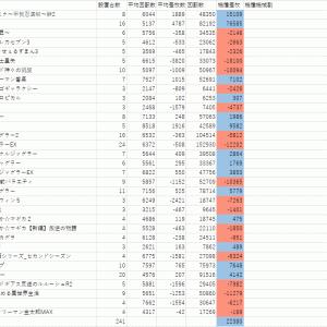 3月30日GINZA-S-Style予想+前回の答え合わせ記事