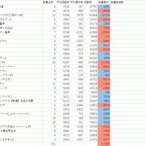 3月30日GINZA-S-Style答え合わせ記事+4月1日データ