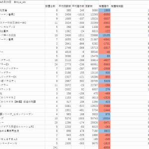 久しぶりにパチスロ店のデータ考察を書きます。GINZA S-style 5月29日
