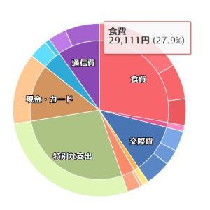 【アメ株様様】11月になって資産爆上げ中~