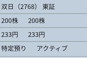 11月28日 手持ちの株主優待券の残チェック+昨日の株
