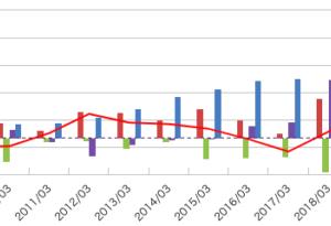 リログループ(8876)の株分析ブログ!業績・CF・投資指標の推移は?