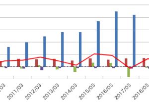 平安レイサービス(2344)の銘柄分析!業績・CF・投資指標の推移は?