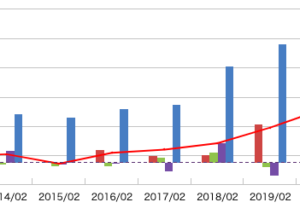 シンメンテホールディングス(6086)の業績・CF・配当・オーナー利益分析