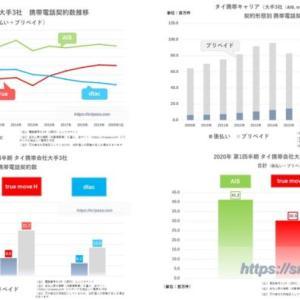 【2020年3月データ】タイ携帯キャリア大手3社(AIS, truemove H, dtac)携帯電話契約数【2009年~10年間の推移も】