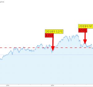 株売買 2020年9月