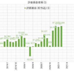 運用報告 米国株 2021年2月