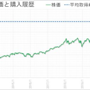 株売買 2021年6月