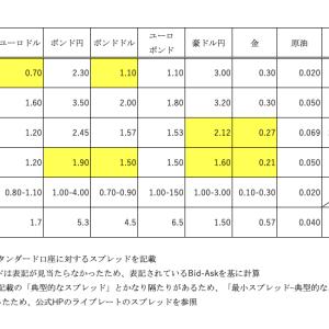 【海外FX】スプレッド一覧表(最新版)