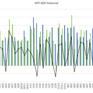NFP-ADP(15/1〜19/11)