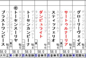 【宝塚記念2020】競馬予想!出走予定馬全頭分析(後編)!ラッキーライラック、ブラストワンピースなど。