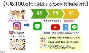 \節約術〜月収100万円 3ステップ/第一話