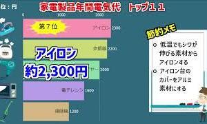 【必見】家電製品の電気代ランキングと節約メモ