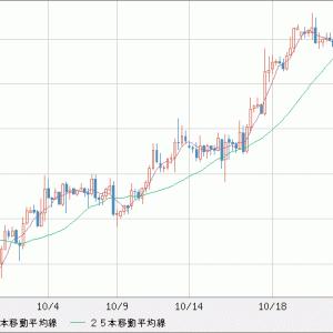 EUR/USD EUR売りUSD買い