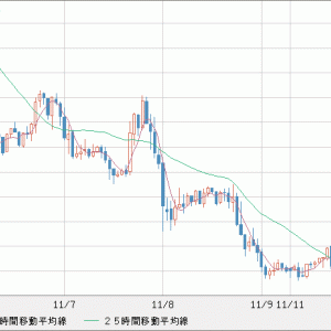 EUR/USD 利益確定