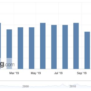 弱い英インフレ指標