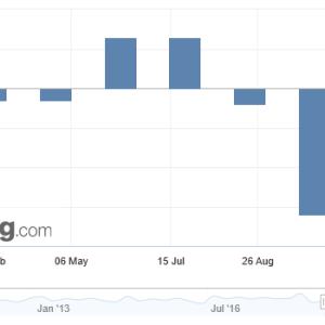 香港GDP 10年ぶりマイナス成長