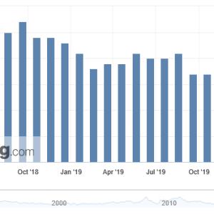 英国消費者物価 予想以上に上昇