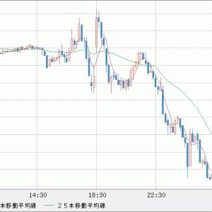 GBP/USD  さらなる下落