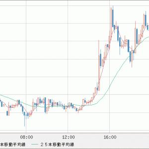 GBP/JPY 売り