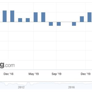 英国 国内総生産 (前四半期比)▼2%
