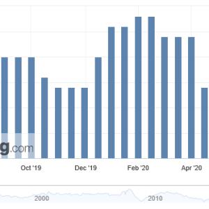 ユ-ロ圏インフレはデフレ入り瀬戸際
