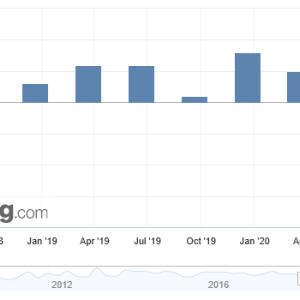 NZ 第1・四半期の国内総生産(GDP)は前期比1.6%減