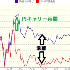 USD/JPYと米10年債利回り