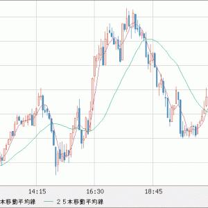 GBP/USD 売り追加
