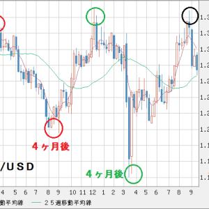 GBP/USD ポンド下落を待つ