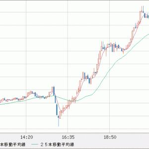 ユーロ上昇