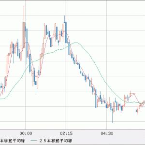 EUR/USD 再び1.17割れを試す